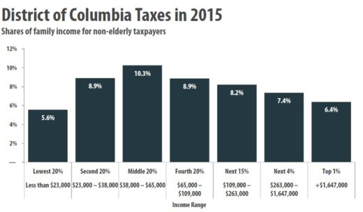 DC Tax Distribution Source (Institute on Taxation & Economic Policy)